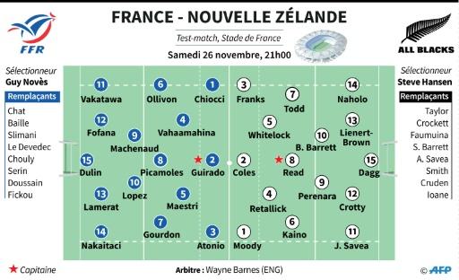 France-Nouvelle Zélande: les équipes © Kun TIAN, Thomas SAINT-CRICQ AFP