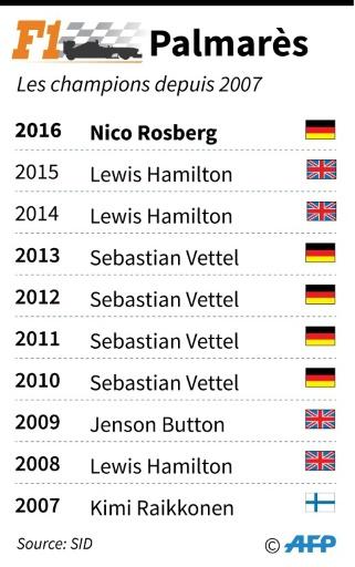 Les champions du monde de F1 © AFP Infographie, JJ AFP