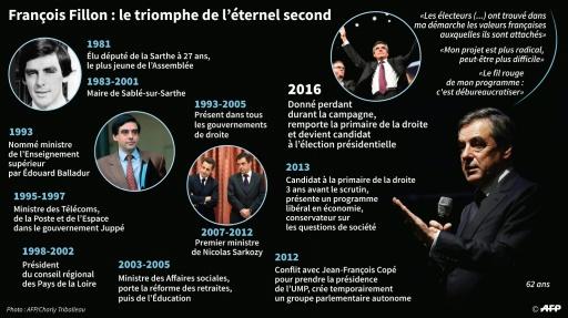 François Fillon : le triomphe de l'éternel second © Thomas SAINT-CRICQ, Paz PIZARRO AFP