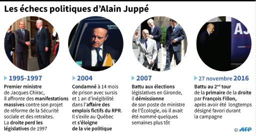 Les échecs politiques d'Alain Juppé © Simon MALFATTO, Paz PIZARRO AFP