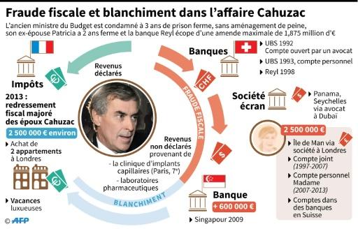 Fraude fiscale et blanchiment dans l'affaire Cahuzac © Vincent LEFAI, Laurence SAUBADU AFP