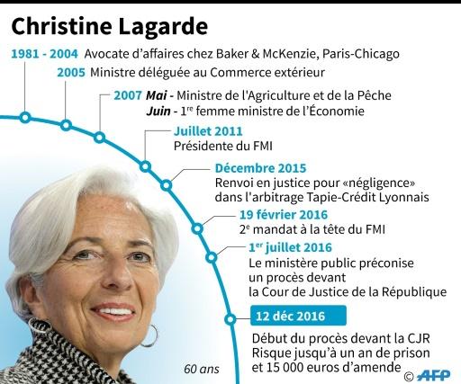 Christine Lagarde © Vincent LEFAI, Sabrina BLANCHARD AFP