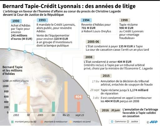 Bernard Tapie - Crédit Lyonnais : des années de litige © Sabrina BLANCHARD, Thomas SAINT-CRICQ AFP