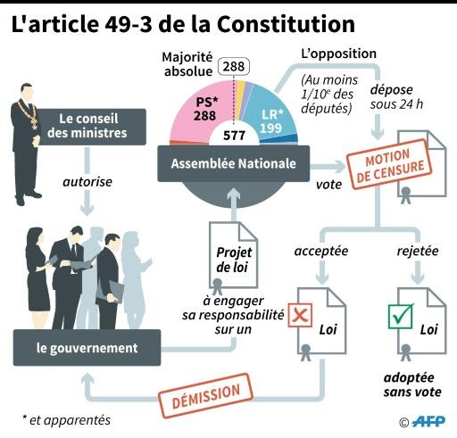 L'article 49-3 de la Constitution © Sabrina BLANCHARD AFP