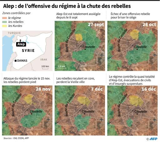 Alep : de l'offensive du régime à la chute des rebelles © Kun TIAN, Simon MALFATTO, Laurence SAUBADU AFP