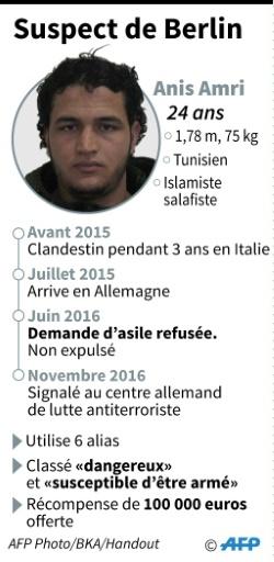 Le Tunisien Anis Amri, principal suspect de l'attentat de Berlin © Sabrina BLANCHARD AFP