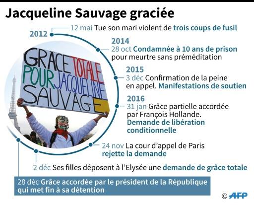 Jacqueline Sauvage grâciée © Jean-Michel Cornu AFP