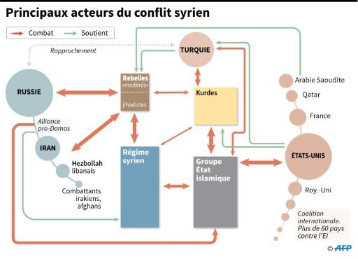 Diagramme expliquant les affrontements et les alliances entre les principaux acteurs du conflit syrien  © Alain BOMMENEL, Jean Michel CORNU AFP