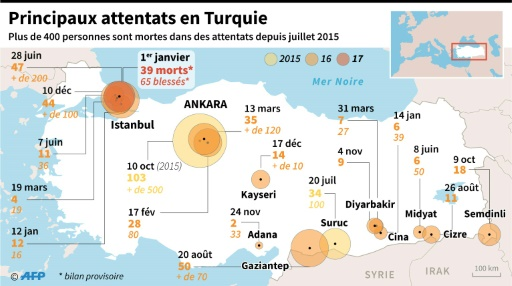 Les principaux attentats en Turquie depuis juillet 2015 © Jean Michel CORNU, Vincent LEFAI AFP