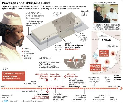 Chrono d'Hissène Habré au Tchad, données sur la torture et plan de prison, carte de la répression © JM.Cornu/S.Ramis/A.Bommenel AFP