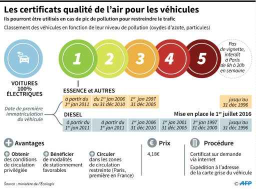 Les certificats de qualité de l'air pour les véhicules © M.Zaba/V.Lefai AFP/Archives
