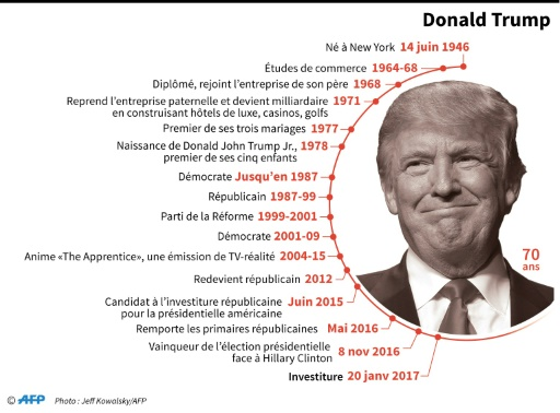 Donald Trump © Laurence SAUBADU, Simon MALFATTO AFP