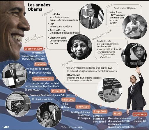Les années Obama © Alain BOMMENEL, Valentina BRESCHI, Paz PIZARRO, Vincent LEFAI AFP