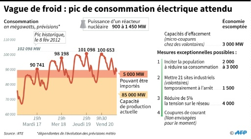 Prévisions de consommation électrique en France de mardi à vendredi 20 janvier, mesures d'économies de courant normales et exceptionnelles pouvant être prises © Simon MALFATTO, Sabrina BLANCHARD AFP