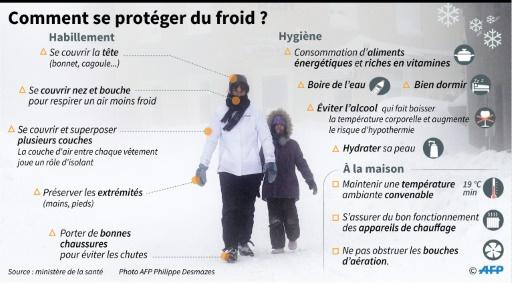 Comment se protéger du froid ? © Vincent LEFAI, Jean Michel CORNU AFP