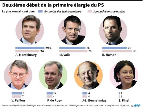 Deuxième débat de la primaire élargie du PS © Vincent LEFAI, Paz PIZARRO AFP