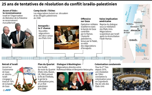 25 ans de tentatives de résolution du conflit israélo-palestinien © Thomas SAINT-CRICQ, AFP, Laurence SAUBADU AFP