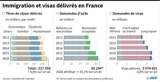Immigration et visas délivrés en France © Simon MALFATTO, Kun TIAN AFP