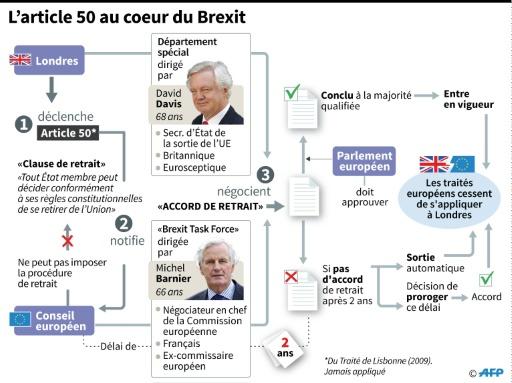 L'article 50 au coeur du Brexit © Sophie RAMIS, Alain BOMMENEL AFP