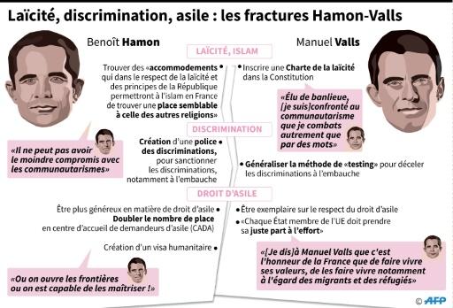 Laïcité, discrimination, asile : les fractures Hamon-Valls © Thomas SAINT-CRICQ, Sabrina BLANCHARD, Kun TIAN AFP