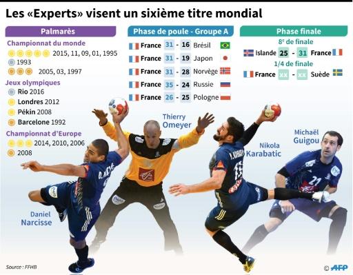 """Mondial de hand: les """"Experts"""" visent un 6e titre © Laurence SAUBADU AFP"""