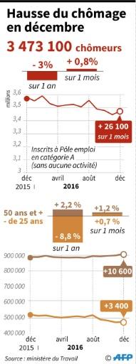 Hausse du chômage en décembre © AFP AFP