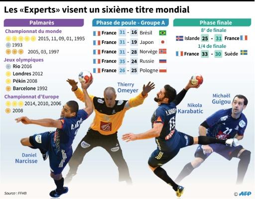 """Mondial de handball: les """"Experts"""" visent un 6e titre © Laurence SAUBADU AFP"""