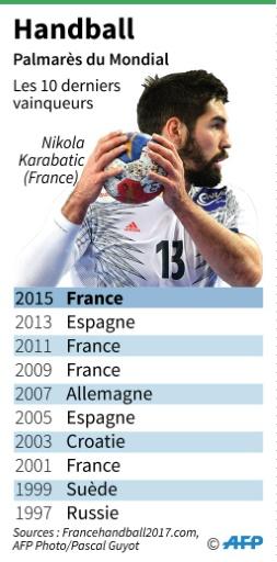 Handball : palmarès du Mondial © Sébastien CASTERAN AFP