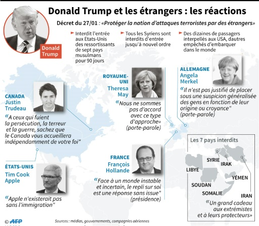 Donald Trump et les étrangers : réactions mondiales © Sophie RAMIS, Alain BOMMENEL AFP