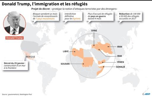 Donald Trump, l'immigration et les réfugiés © Sophie RAMIS, Alain BOMMENEL AFP