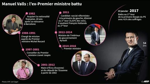 Manuel Valls, l'ex-Premier ministre battu © Thomas SAINT-CRICQ, Valentina BRESCHI AFP