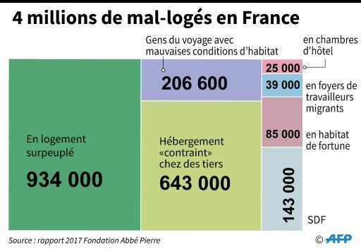 4 millions de mal-logés en France © Thomas SAINT-CRICQ, Laurence SAUBADU AFP