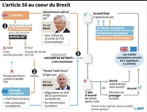 L'article 50 au coeur du Brexit © Sophie RAMIS, Alain BOMMENEL, Kun TIAN AFP