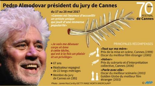 Pedro Almodovar président du jury de Cannes © Paul DEFOSSEUX AFP