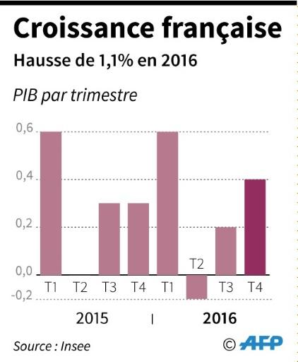 Evolution trimestrielle de la croissance en 2015 et 2016  © Paz PIZARRO AFP