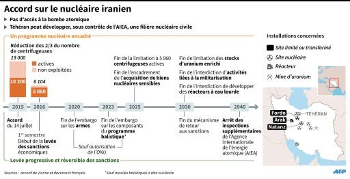 Accord sur le nucléaire iranien © P.Pizarro/S.Huet/T.Saint-Cricq, tsq/ AFP