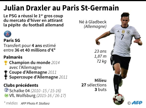 Julian Draxler au Paris St-Germain © Vincent LEFAI, Maud ZABA AFP