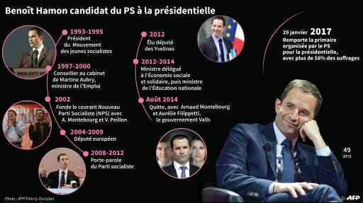 Benoît Hamon candidat du PS à la présidentielle © Laurence SAUBADU, Paul DEFOSSEUX AFP