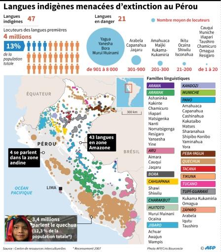 Langues indigènes menacées d'extinction au Pérou © Anella RETA AFP
