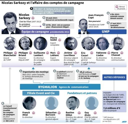 Nicolas Sarkozy et l'affaire des comptes de campagne © Sophie RAMIS, Alain BOMMENEL AFP