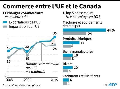 Commerce entre l'UE et le Canada © AFP, smi AFP