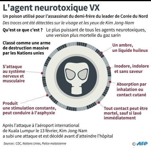 L'agent neurotoxique VX © John SAEKI, Vincent LEFAI AFP