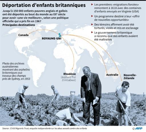 Déportation d'enfants britanniques © AFP   AFP