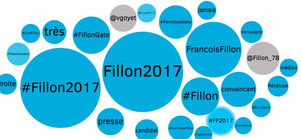 FILLON ©  Talkwalker