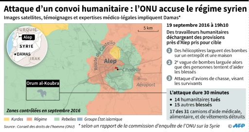 Carte et détails de l'attaque d'un convoi humanitaire durant la bataille d'Alep en septembre 2016, selon une enquête internationale de l'ONU  © Jonathan JACOBSEN, Sabrina BLANCHARD AFP