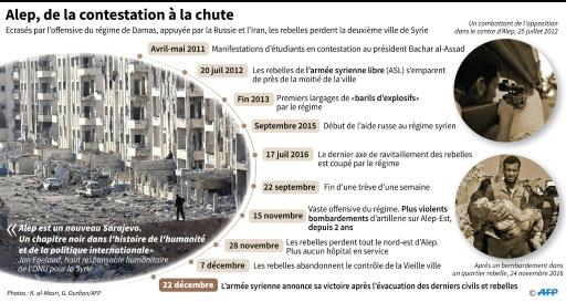 Principales dates du conflit à Alep, des manifestation de 2011 à la reprise par l'armée syrienne  © Valentina BRESCHI, Simon MALFATTO AFP