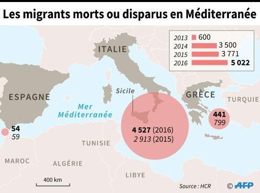 Chiffre du HCR sur les migrants morts ou portés disparus en tentant de rejoindre l'Europe via la Méditerranée © Thorsten EBERDING AFP