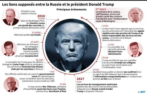 Les liens supposés entre la Russie et le président américain Donald Trump © Christopher HUFFAKER, Paz PIZARRO, Aude GENET AFP
