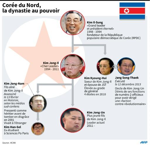 Corée du Nord, la dynastie au pouvoir © A. Leung/J. Saekhi, abm/ AFP