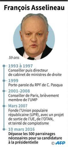 François Asselineau © Thomas SAINT-CRICQ, Laurence SAUBADU AFP